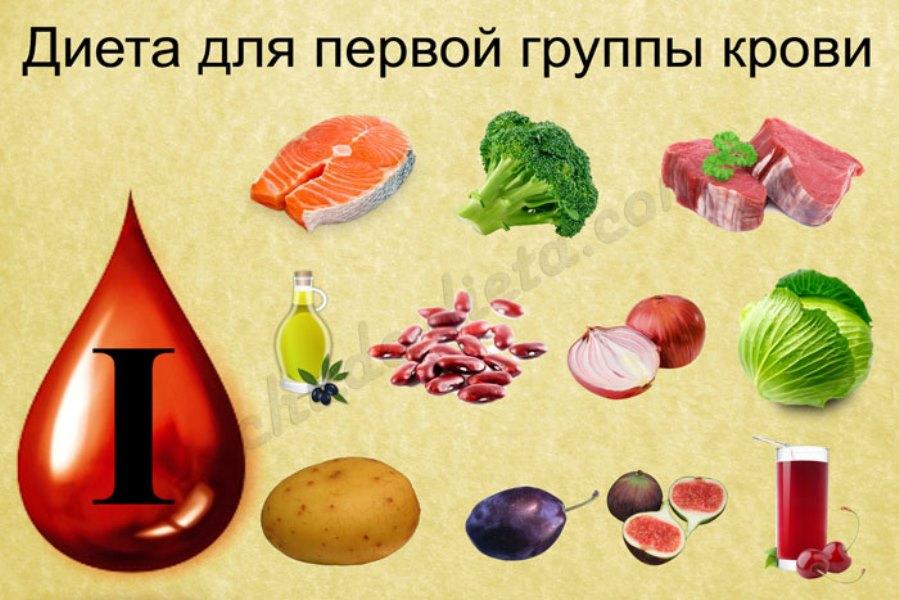 диета по группе крови1