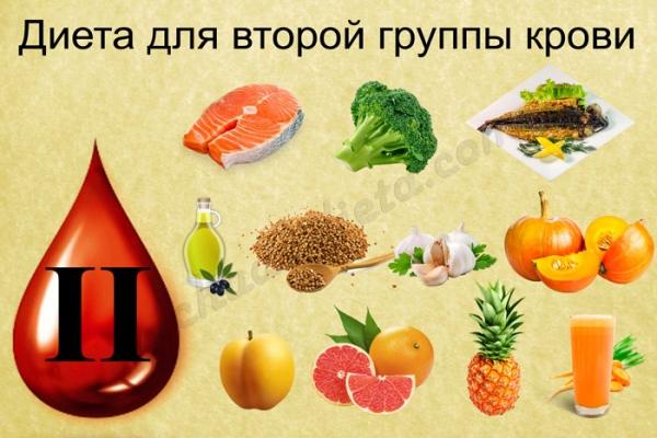 диета по группе крови2