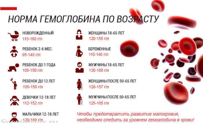 Повысить уровень гемоглобина