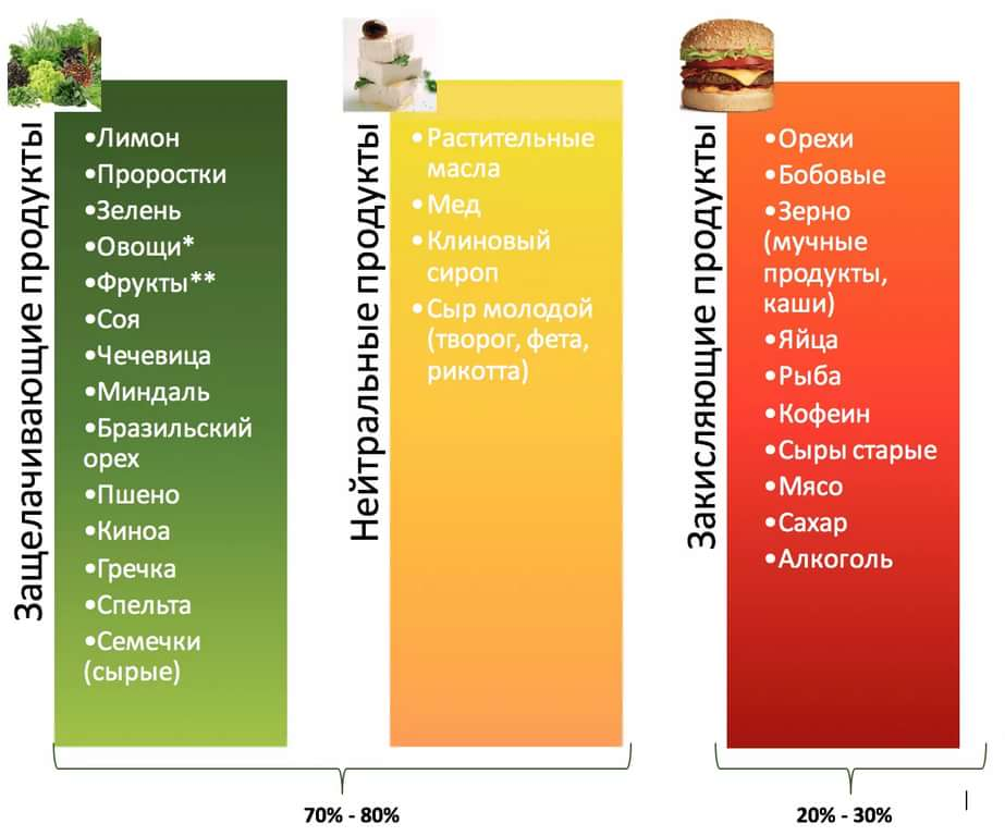 Щелочно-кислотные продукты