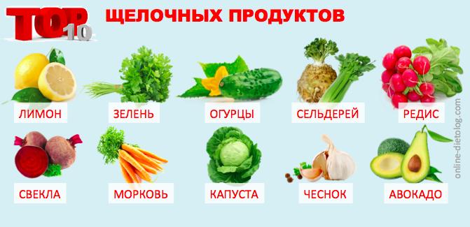 Щелочная пища